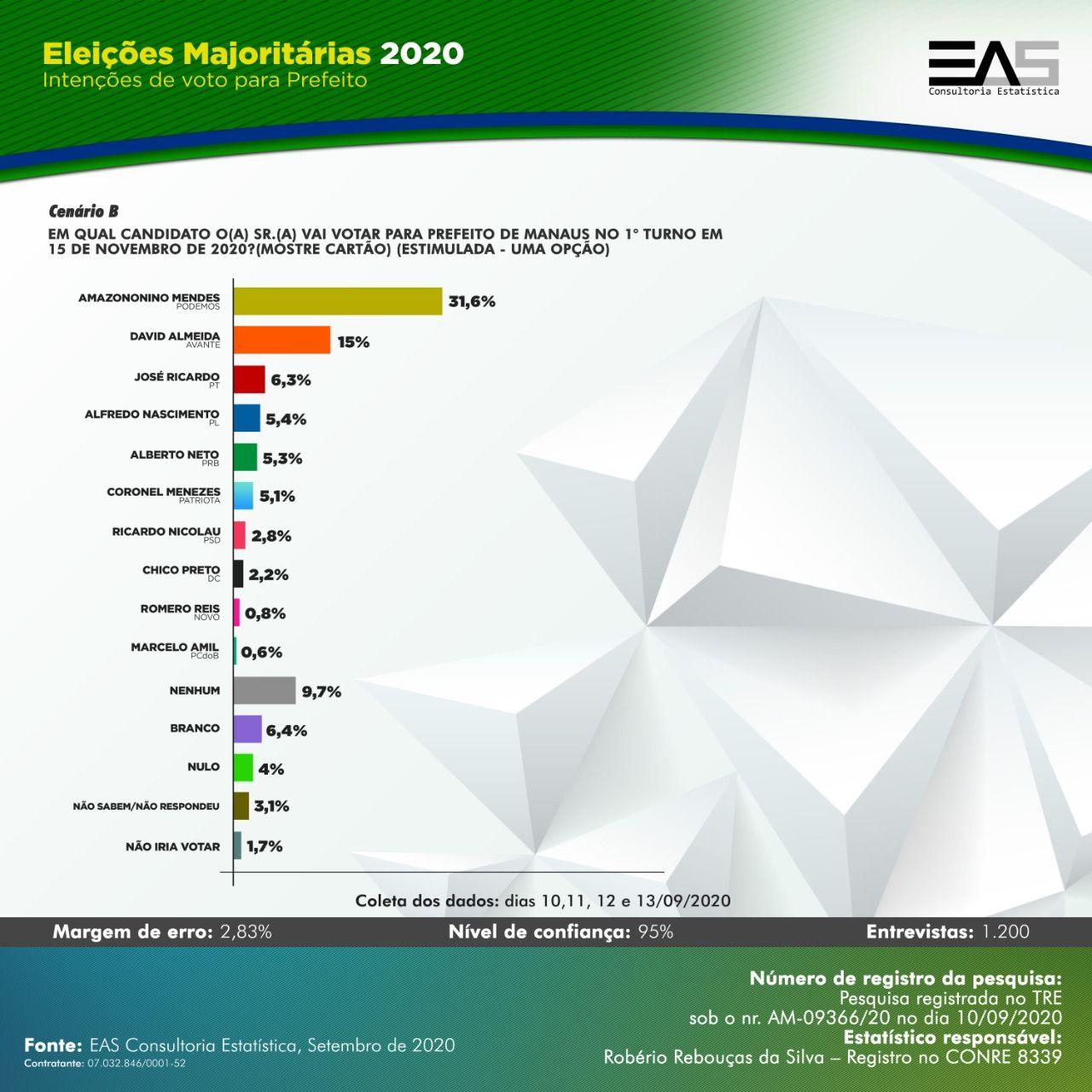 Números da pesquisa estimulada EAS