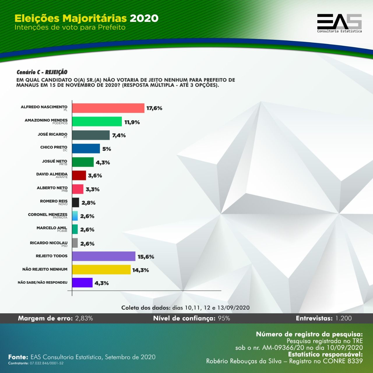 Rejeição EAS para prefeito de Manaus