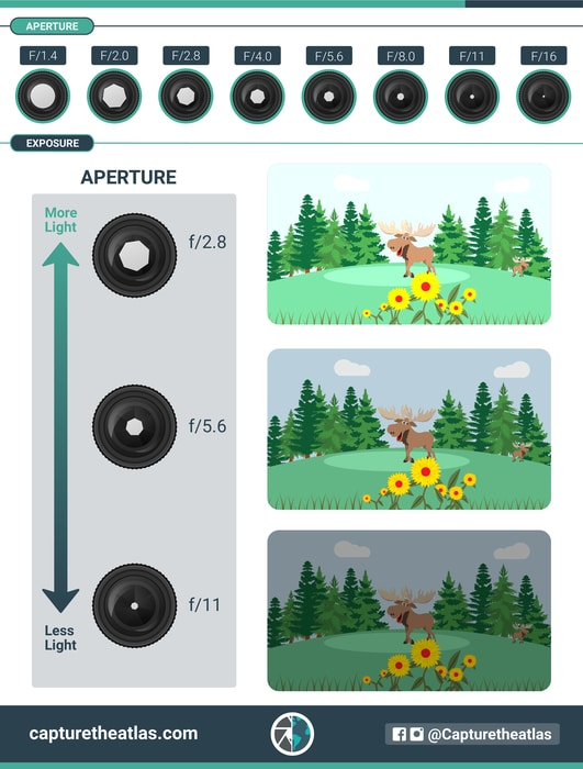 how aperture and exposure are related in photography