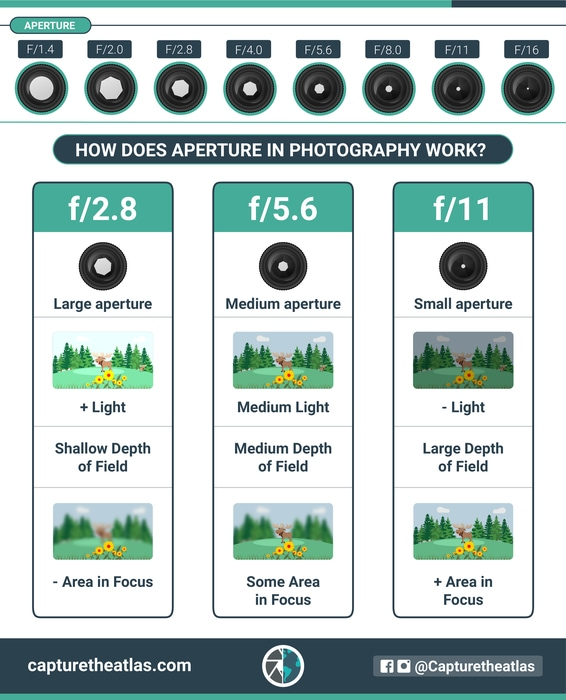 aperture in photography explained chart
