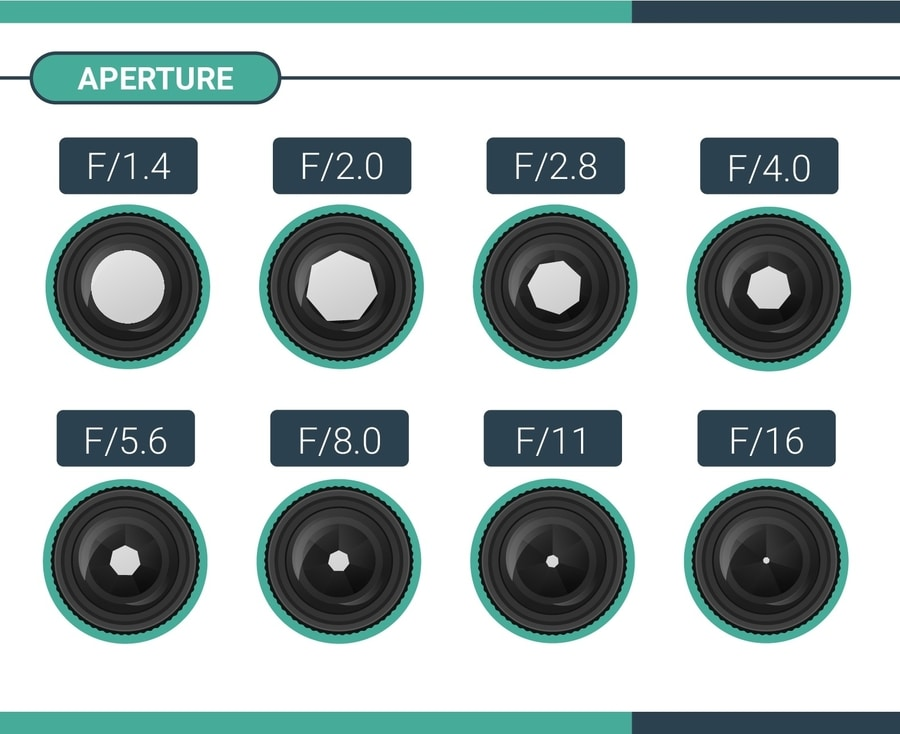 aperture explained how to know what aperture to use
