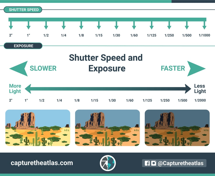 understanding shutter speed and exposure chart