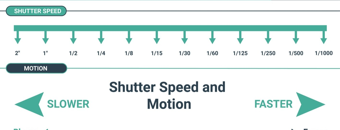 what is shutter speed in photography
