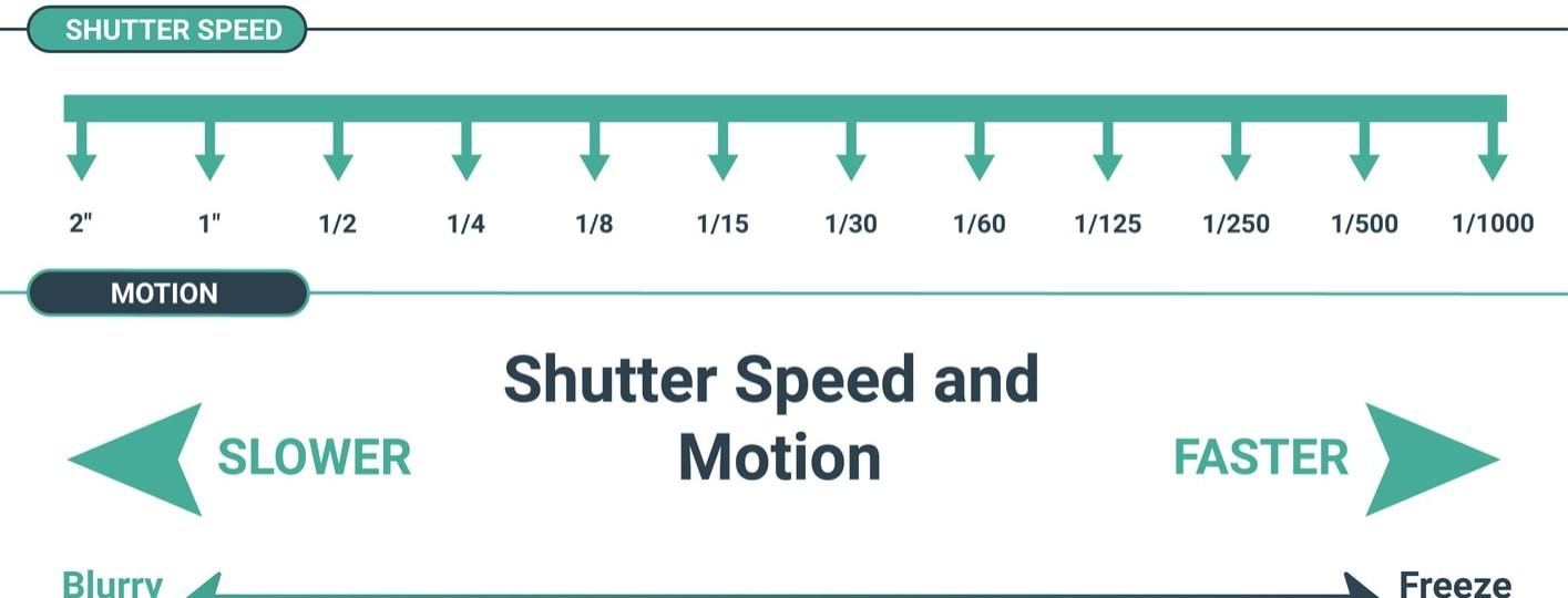 que es la velocidad de obturación o tiempo de exposicion en fotografia