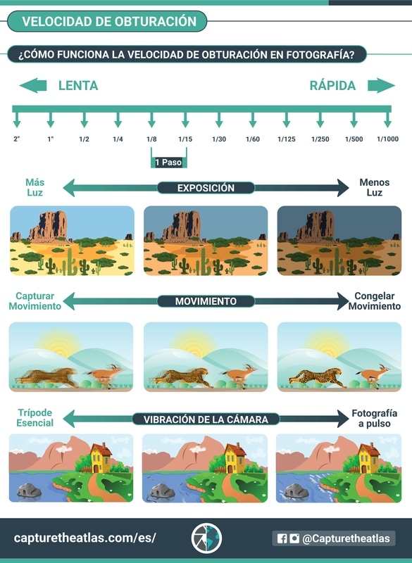 infografico velocidad de obturacion explicado facil