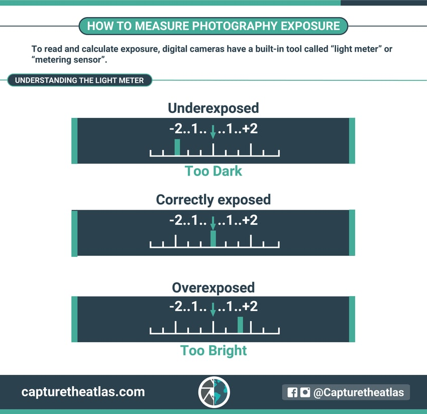 how to measure photography exposure