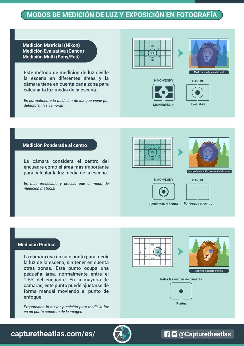 modos de medición de luz y exposicion en fotografia