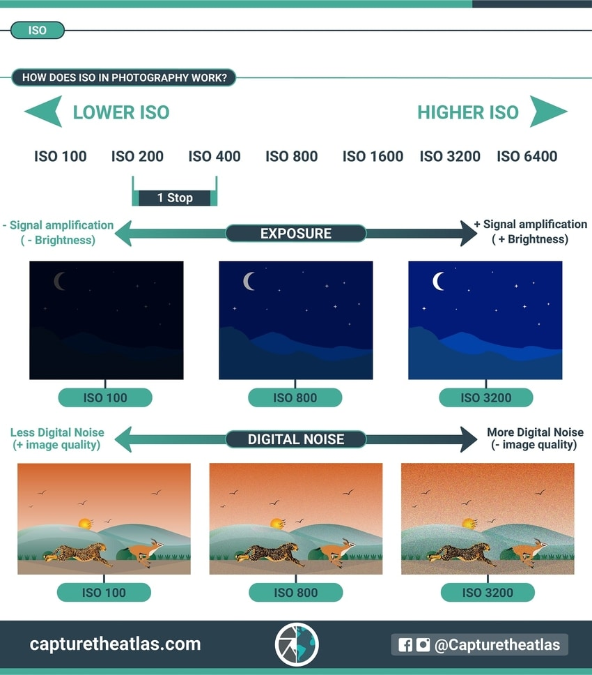 iso explained infography