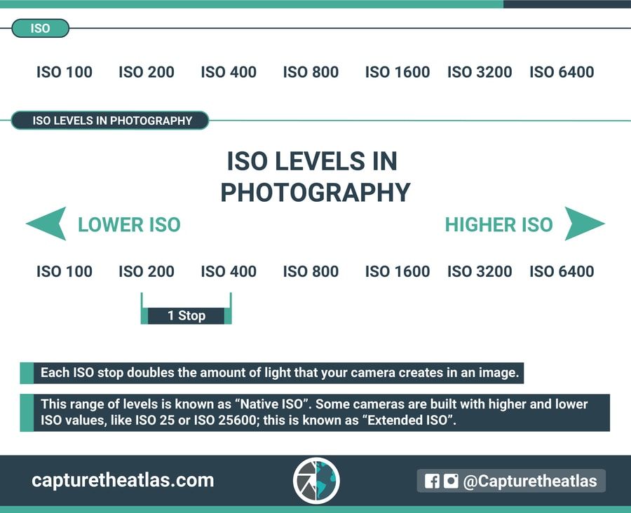 how to measure iso in photography native iso