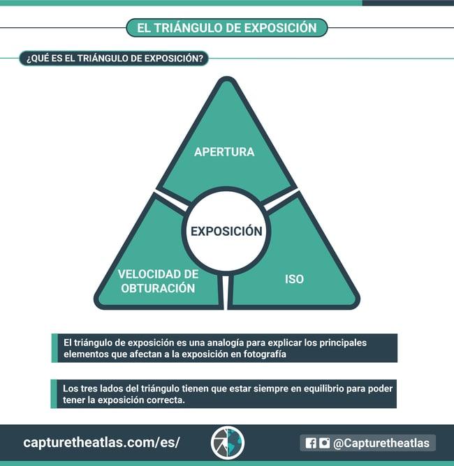 infografico exposicion en fotografia triangulo de exposición