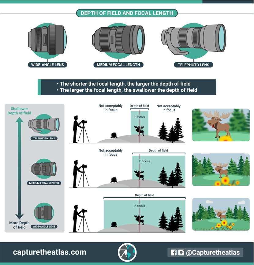 relation between depth of field and focal length
