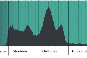 what is the histogram, how to read it and how to use it