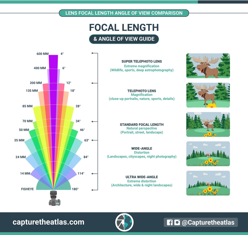 focal length and angle of view comparison chart