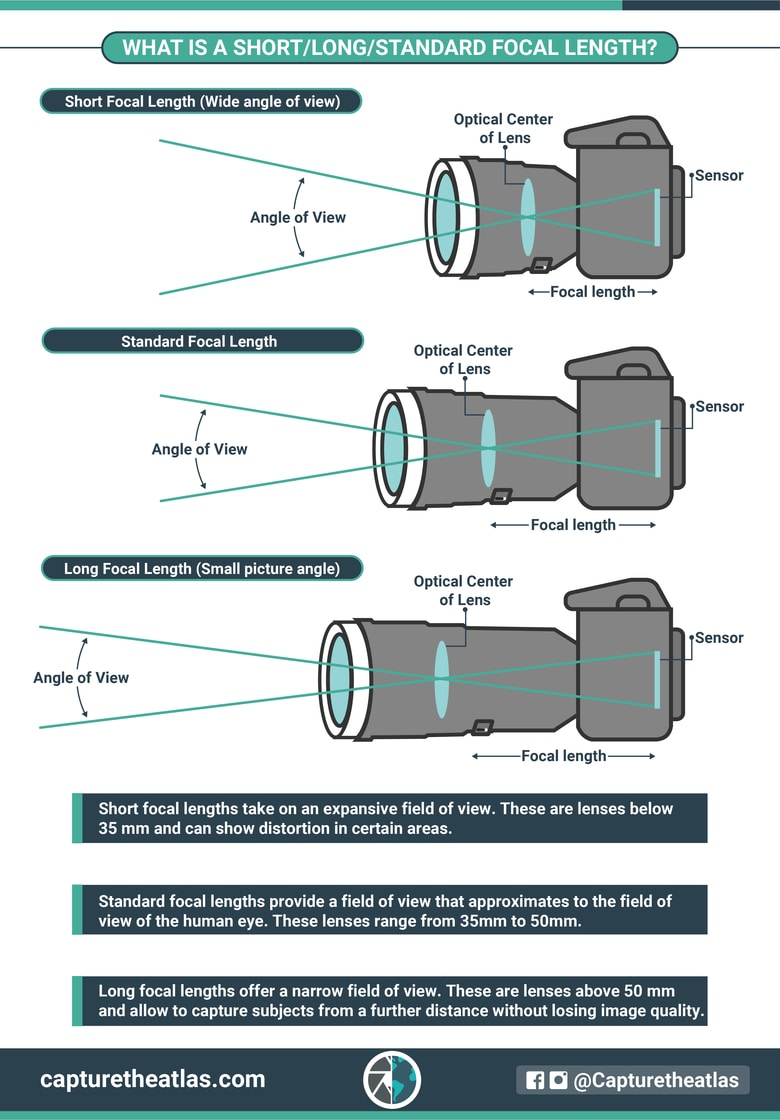 what is a short long and standard focal length comparison