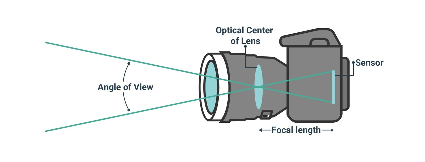 what is focal lenght in photography