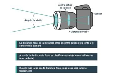 que es la distancia focal en fotografia explicado