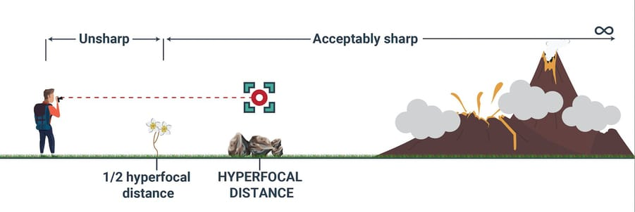how to take sharper images with hyperfocal distance