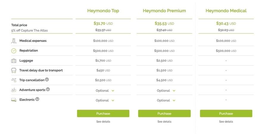 How much is Heymondo insurance worth