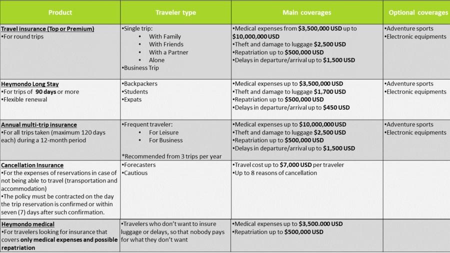heymondo discount travel insurance
