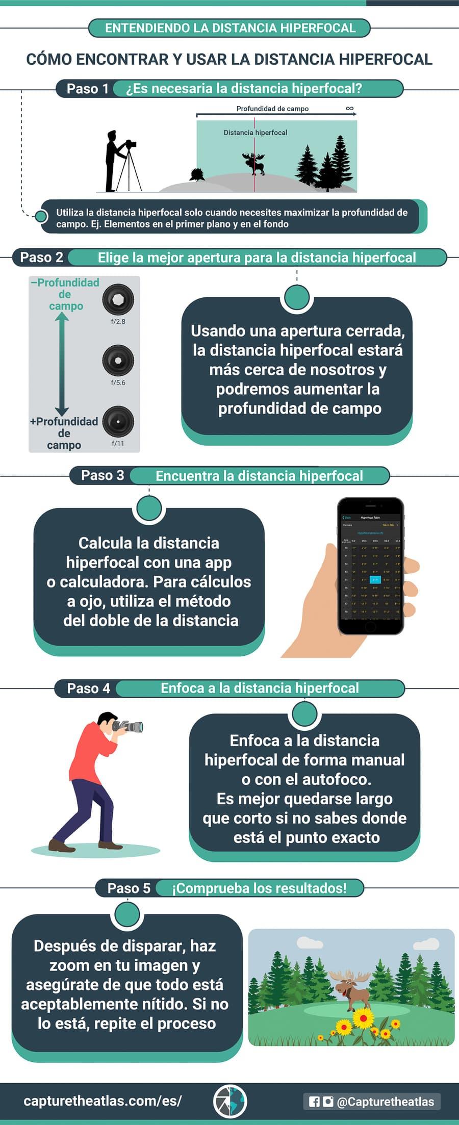 Como usar la distancia hiperfocal