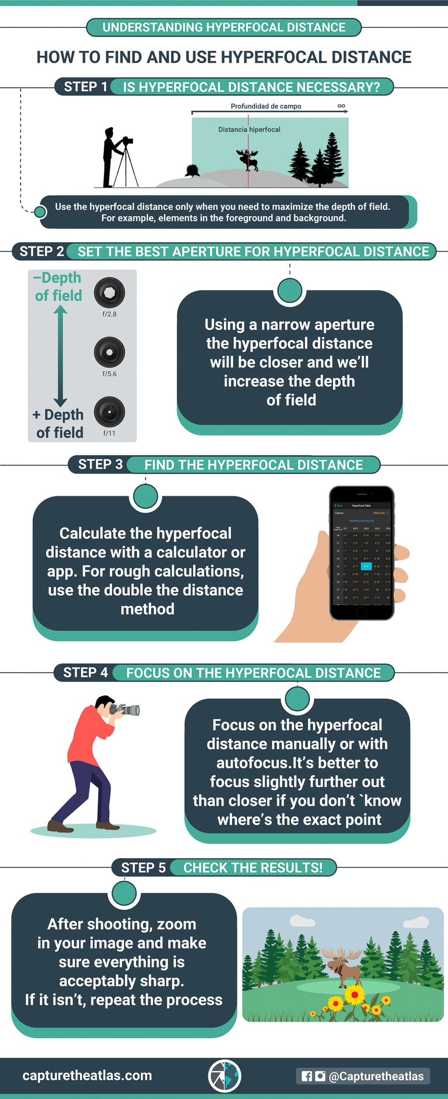 hyperfocal distance infographic