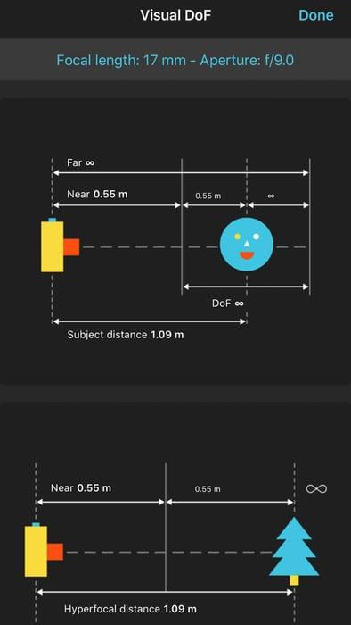 Hyperfocal distance online chart