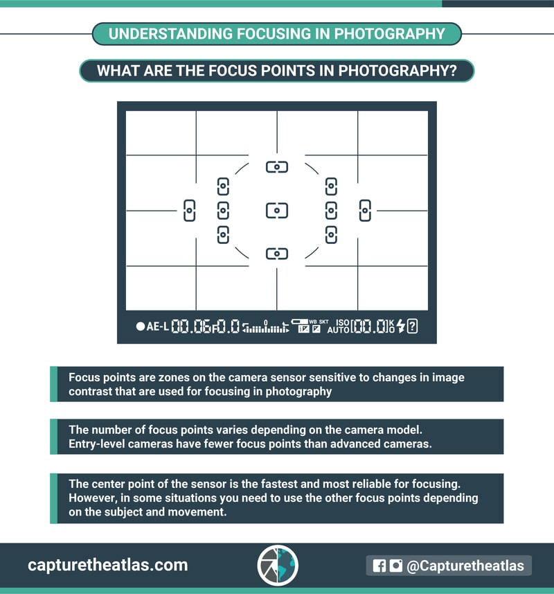 Understanding focusing in photography
