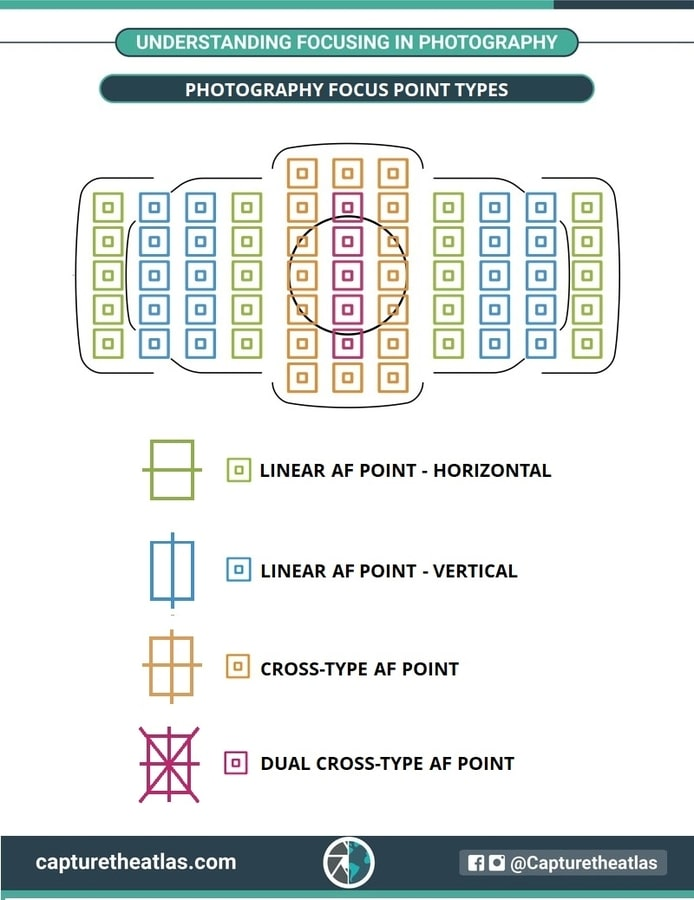 Photography Focus Point Types