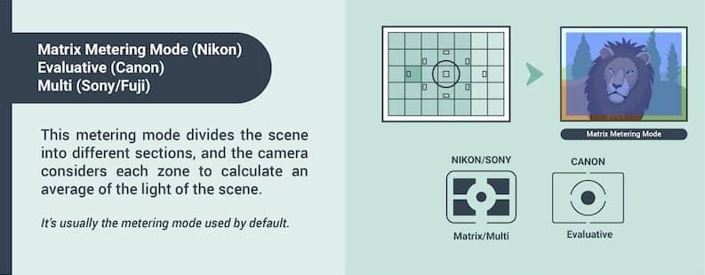 Matrix metering mode in photography