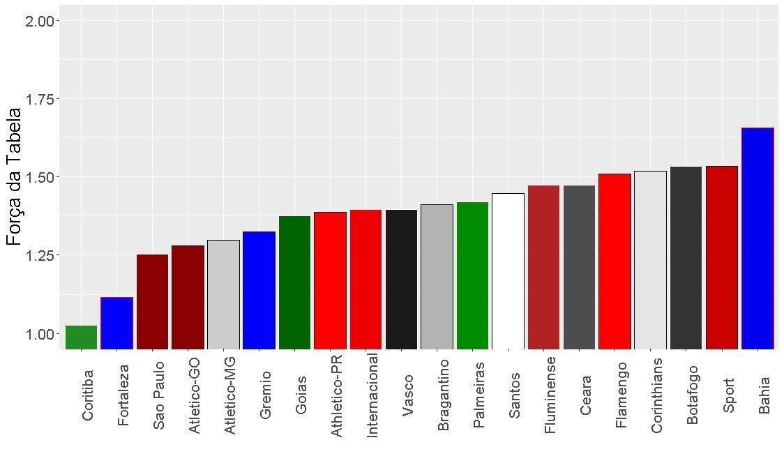 Qual E A Forca Da Tabela Do Brasileirao Na Terceira E Quarta Rodada Para Cada Clube