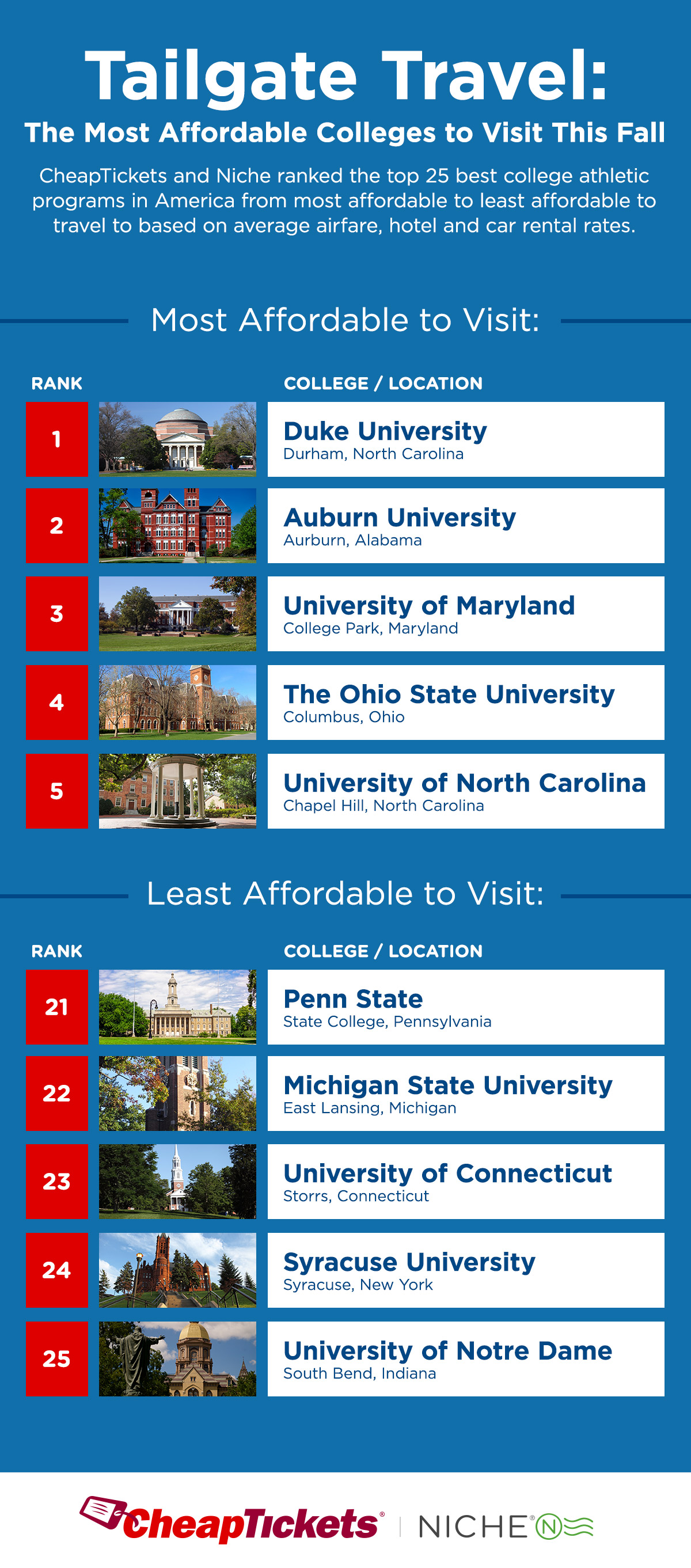 Most affordable college towns to visit