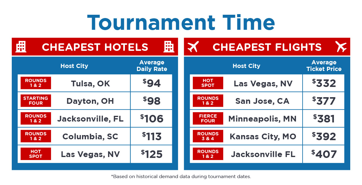 Best time to buy March tournament tickets