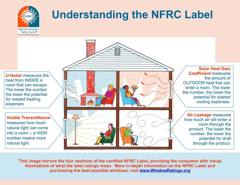 Understanding the NFRC Label