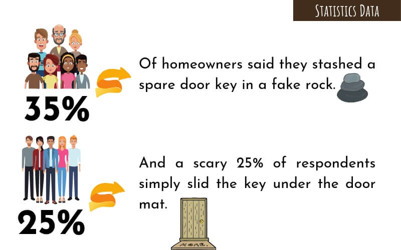 35% of homeowners said they stashed a spare door key in a fake rock
