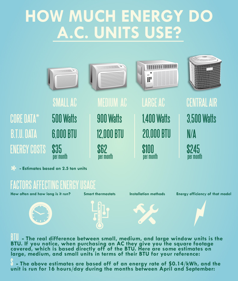How much energy do A.C. Units Use