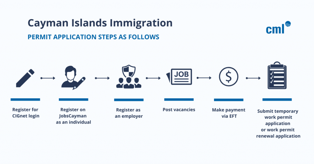 WORC Cayman Islands immigration process flow during COVID-19 pandemic