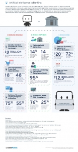 AI in Banking infographic