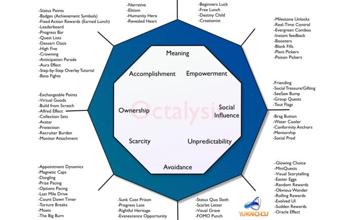 Octaysis gamification framework