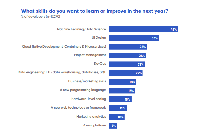 What/How/Why Do Software Developers Want to Learn in 2019?