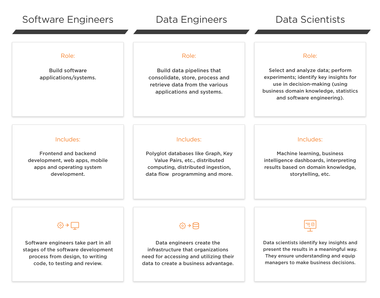 This table explains the Big Data terminology related to roles. It lists the distinctions between software engineers, data engineers and data scientists.