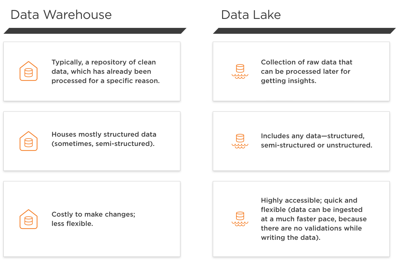 This table helps explains the Big Data terminology of data warehouse versus data lake. The key message: data warehouses are costly and less flexible. Data lakes are flexible, quick and highly accessible.