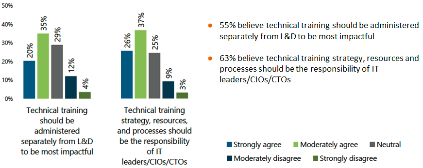 This graph shows that 55% believe technical training should be administered separately from L&D to be most impactful. 63% believe technical training strategy, resources and processes should be the responsibility ot IT leaders/CIOs/CTOs. It is possible to have a corporate university under technical leadership instead of L&D leadership. And it is common for a center of excellence to be house under R&D or IT.