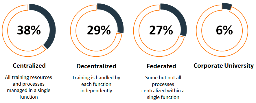 This graphic shows that 38 percent have a centralized approach to technical training today; 29% have a decentralized approach; 27% have a partly decentralized approach and only 6% utilize a corporate university model for technical training. This 6% number is why the 79% is so striking. What is causing so many to explore a corporate university or center of excellence model for their technical training?