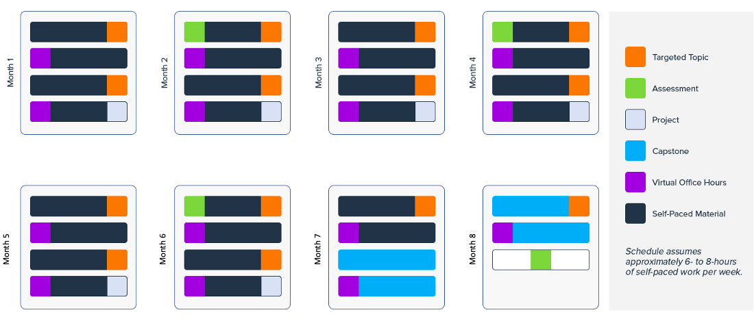 This image shows a training design that assumes 6 to 8 hours of self-paced work per week. To reinforce learning new tech skills, this design includes weekly instructor support through mini-workshops, virtual office hours and projects.