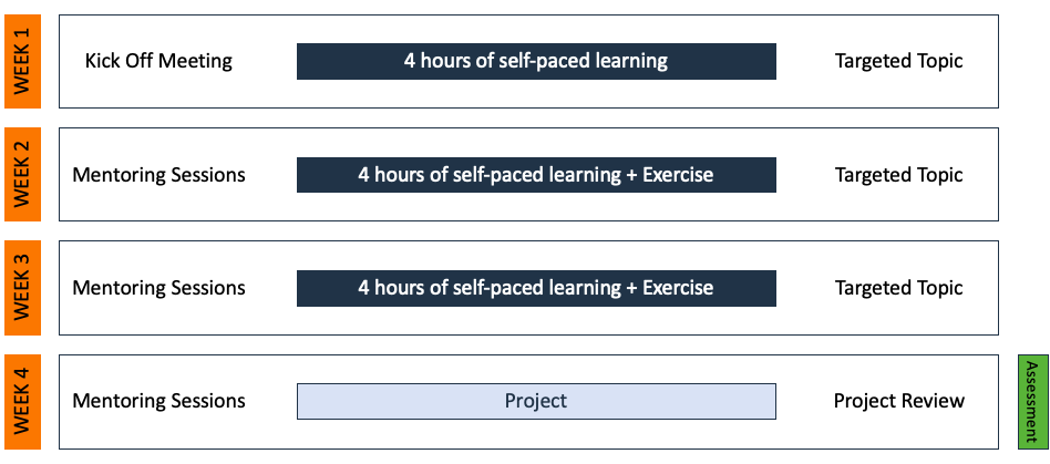 This illustration shows a training design for a shorter course. To reinforce new tech skills, self-paced learning is bookended with mentoring sessions and brief instructor-led workshops.