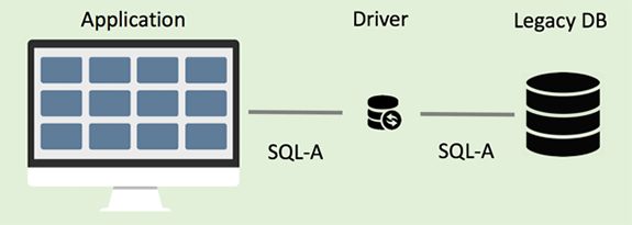 Diagram of business applications connected to legacy database