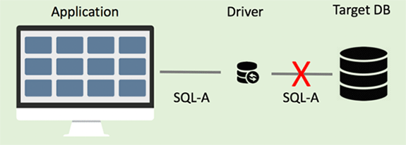 Diagram of business application SQL attempting to move to target database