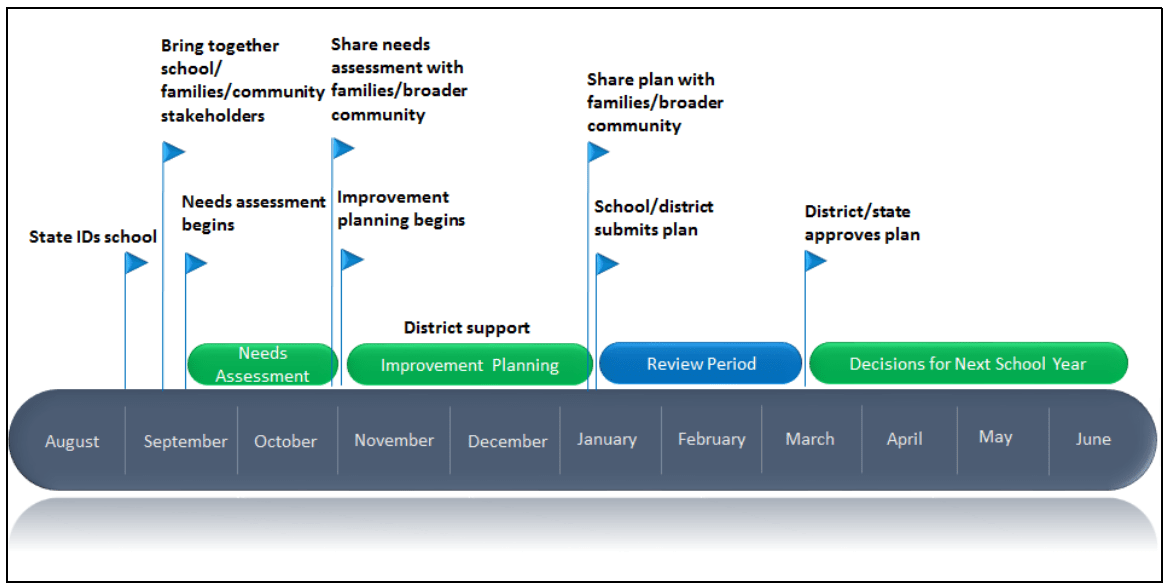 figure-2-timeline-of-planning-year-for-school-improvement