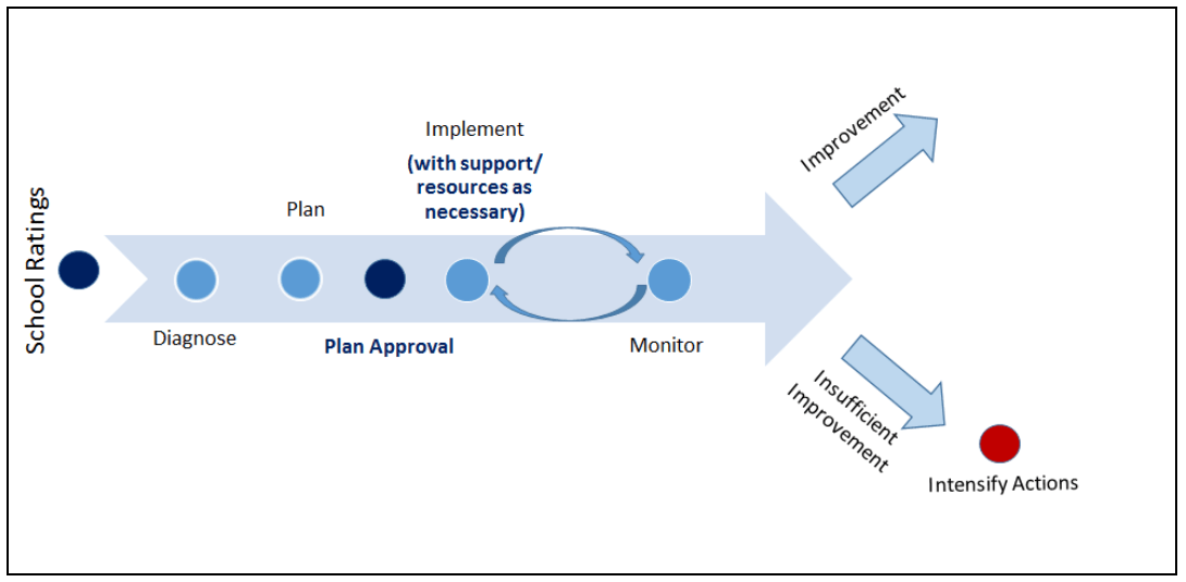 figure-1-the-school-improvement-process