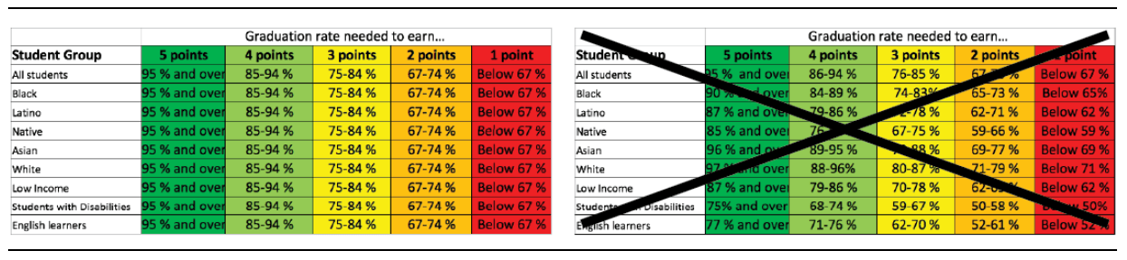 figure-1-ensuring-all-groups-of-students-matter-in-school-ratings